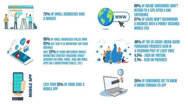 online_business_trends