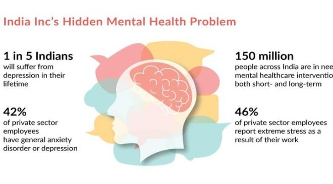 employee mental well being stats